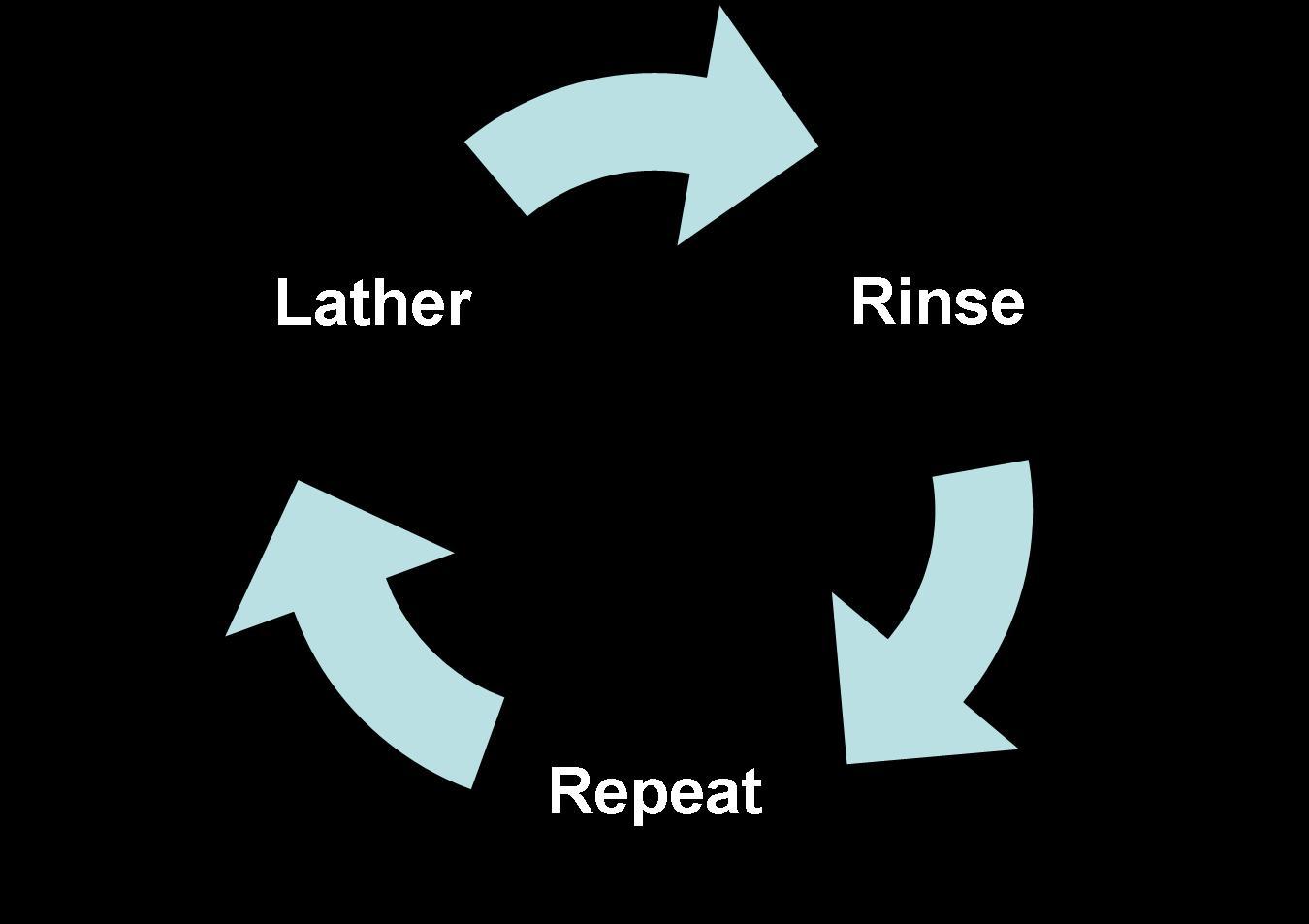 Simple options strategies